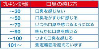 口腔ブレキシィ値の表